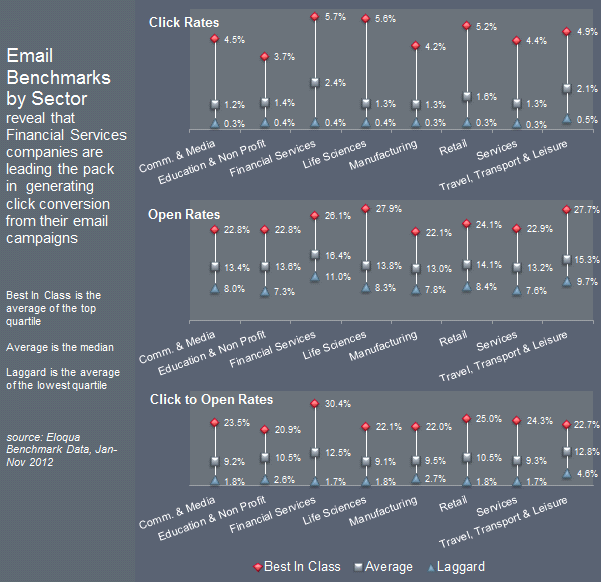 Email Benchmarks