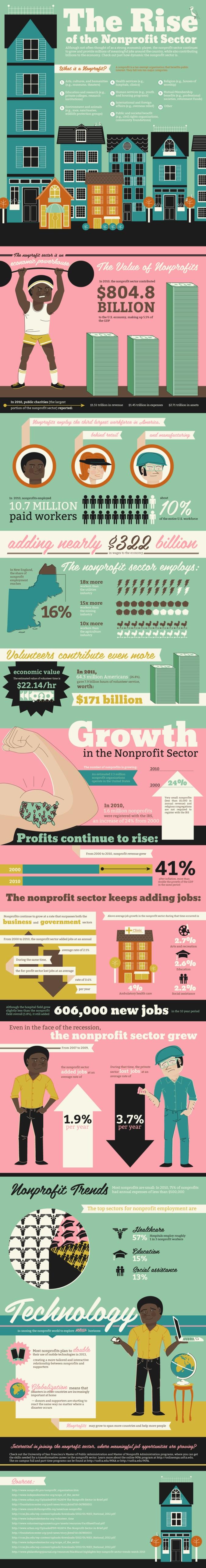 Rise-of-Noprofit